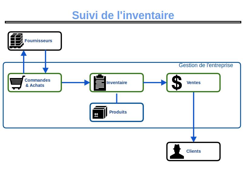 schemaInventaire
