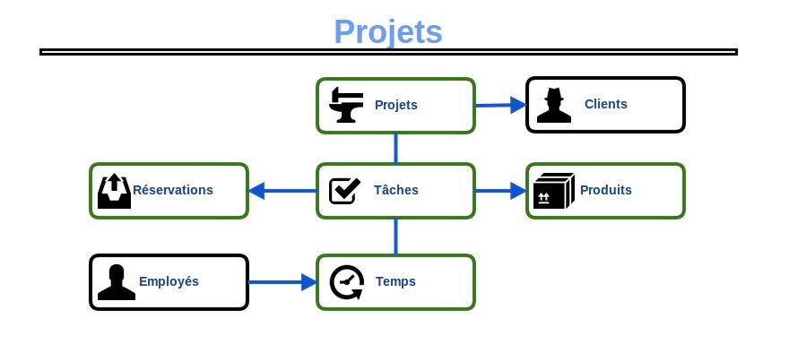 schemaProjets
