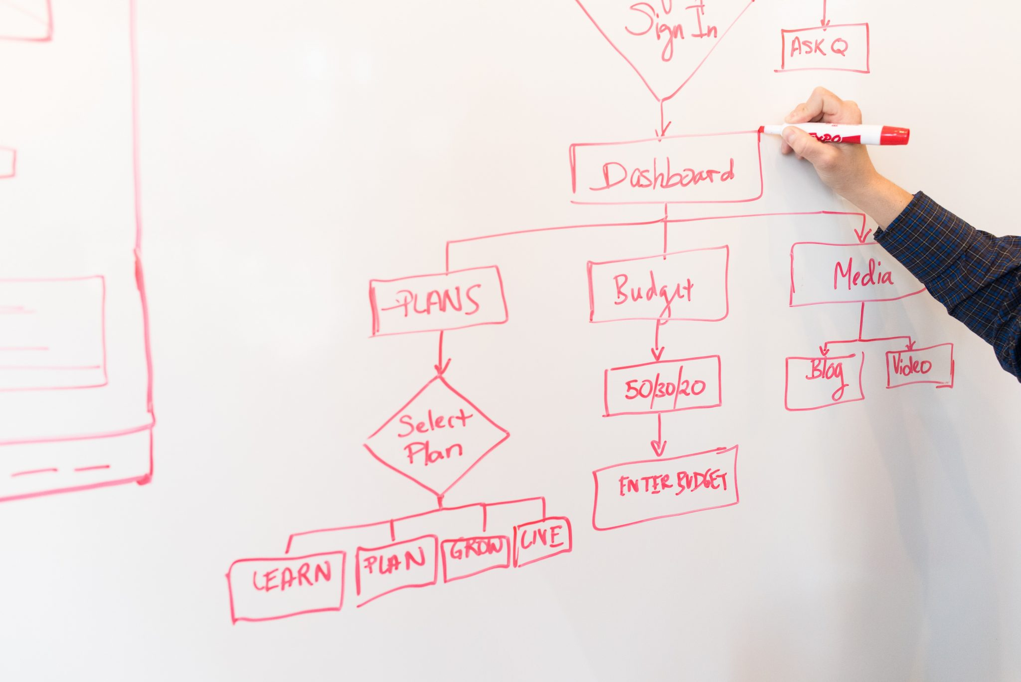 Formation sur la Cartographie des processus en entreprise